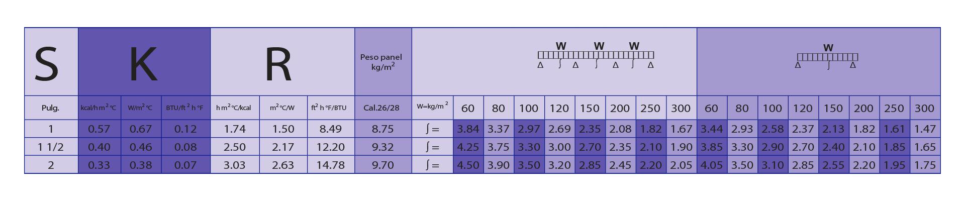 medidas panel aislante, panel aislante dimensiones
